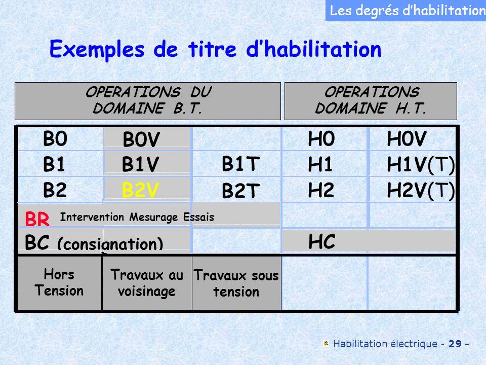 Habilitation électrique - 29 - Exemples de titre dhabilitation Les degrés dhabilitation