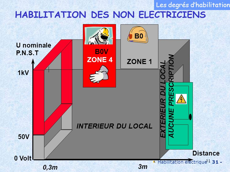Habilitation électrique - 31 - 31 0,3m 3m Distance INTERIEUR DU LOCAL EXTERIEUR DU LOCAL AUCUNE PRESCRIPTION 50V 1kV 0 Volt U nominale P.N.S.T ZONE 1