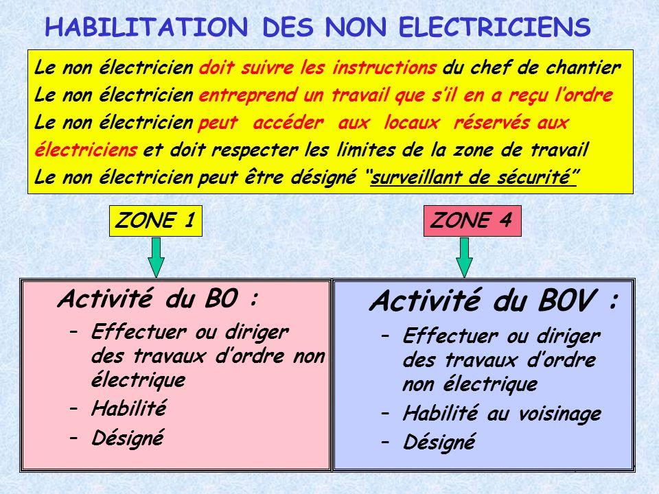 Habilitation électrique - 32 - 32 Activité du B0 : –Effectuer ou diriger des travaux dordre non électrique –Habilité –Désigné Activité du B0V : –Effec