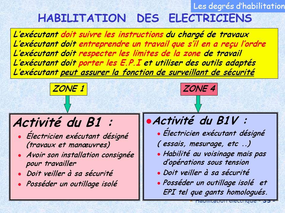 Habilitation électrique - 35 - 35 Activité du B1 : Électricien exécutant désigné (travaux et manœuvres) Avoir son installation consignée pour travaill