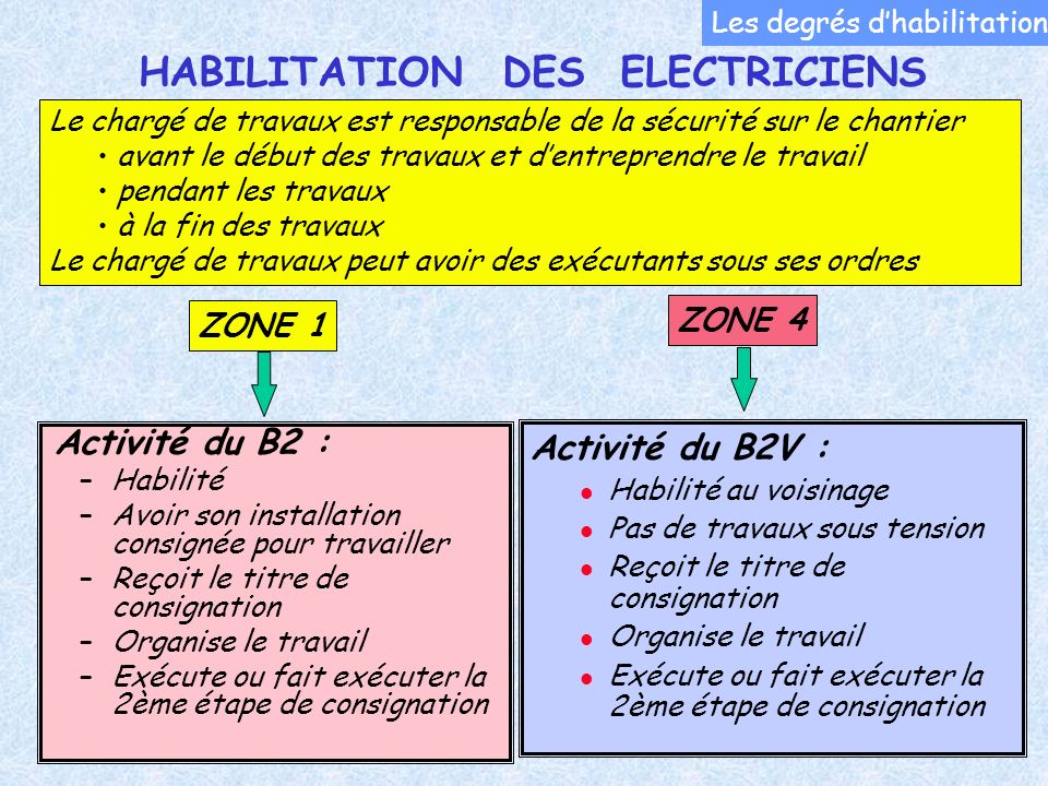 Habilitation électrique - 38 - 38 Activité du B2 : –Habilité –Avoir son installation consignée pour travailler –Reçoit le titre de consignation –Organ