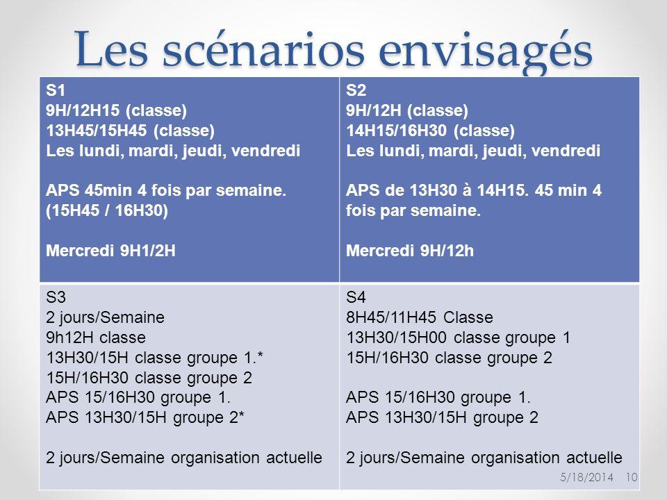 Les scénarios envisagés S1 9H/12H15 (classe) 13H45/15H45 (classe) Les lundi, mardi, jeudi, vendredi APS 45min 4 fois par semaine. (15H45 / 16H30) Merc