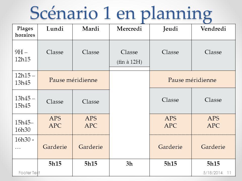 Scénario 1 en planning Plages horaires LundiMardiMercrediJeudiVendredi 9H – 12h15 Classe (fin à 12H) Classe 12h15 – 13h45 Pause méridienne Classe 13h4