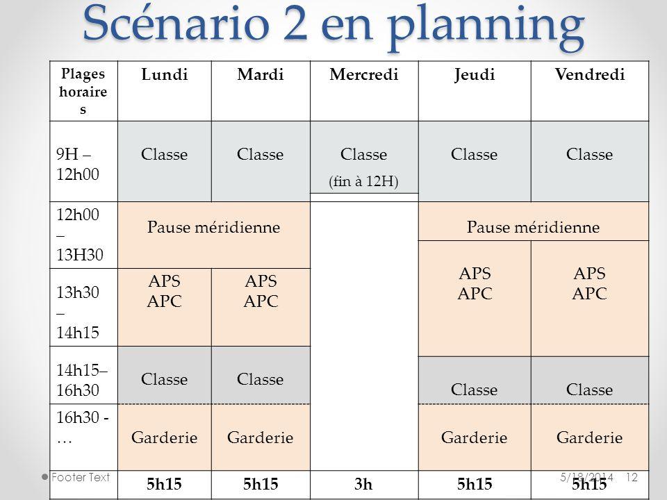 Scénario 2 en planning Plages horaire s LundiMardiMercrediJeudiVendredi 9H – 12h00 Classe (fin à 12H) Classe 12h00 – 13H30 Pause méridienne APS APC AP