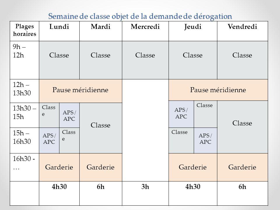 Plages horaires LundiMardiMercrediJeudiVendredi 9h – 12hClasse 12h – 13h30 Pause méridienne APS / APC Classe 13h30 – 15h Class e APS / APC Classe 15h