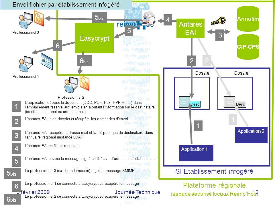5 février 2009Journée Technique10 SI Etablissement infogéré Application 1 Dossier Antares EAI Desc 1 2 3 4 Easycrypt 5 Professionnel 2 6 bis Professio