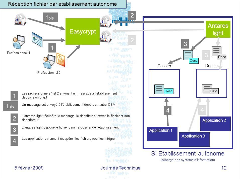 5 février 2009Journée Technique12 Application 1 Application 3 Dossier Antares light 4 3 2 Easycrypt 1 Professionnel 2 2 Lantares light récupère le mes