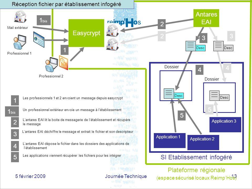 5 février 2009Journée Technique13 SI Etablissement infogéré Application 2 Dossier Antares EAI Easycrypt Plateforme régionale (espace sécurisé locaux R