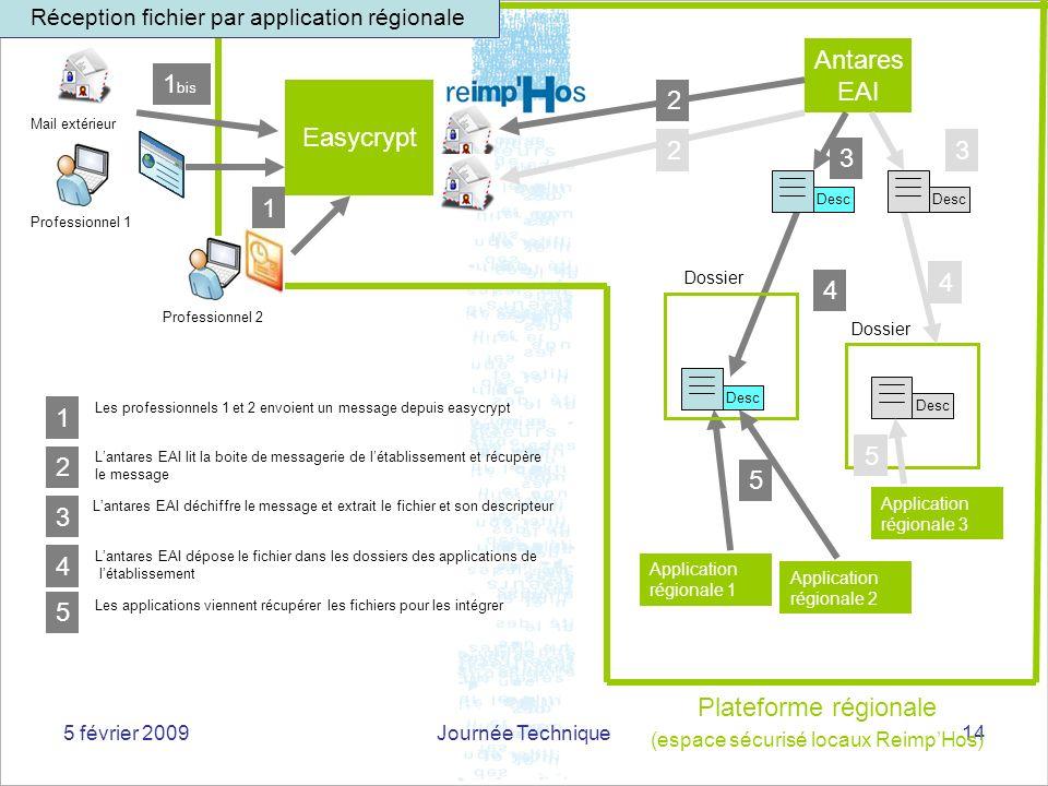 5 février 2009Journée Technique14 Application régionale 2 Dossier Antares EAI Easycrypt Plateforme régionale (espace sécurisé locaux ReimpHos) Mail ex