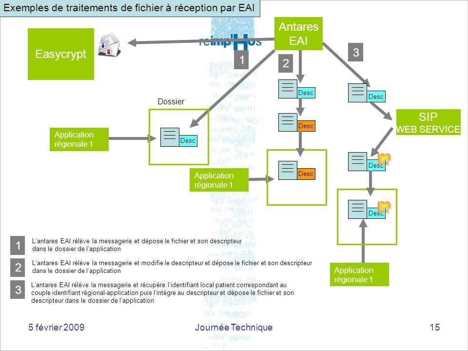 5 février 2009Journée Technique15 Antares EAI Easycrypt 2 Lantares EAI rélève la messagerie et modifie le descripteur et dépose le fichier et son desc