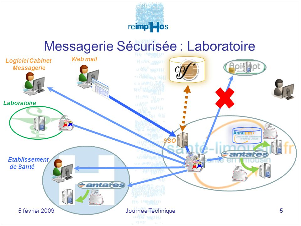 Messagerie Sécurisée : Laboratoire 5 SSO Web mail Logiciel Cabinet Messagerie Laboratoire Etablissement de Santé 5 février 2009Journée Technique