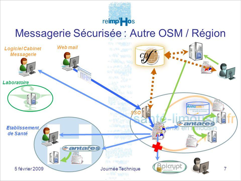 Messagerie Sécurisée : Autre OSM / Région 7 SSO Web mail Logiciel Cabinet Messagerie Laboratoire Etablissement de Santé 5 février 2009Journée Techniqu