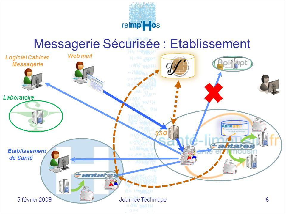 Messagerie Sécurisée : Etablissement 8 SSO Web mail Logiciel Cabinet Messagerie Laboratoire Etablissement de Santé 5 février 2009Journée Technique