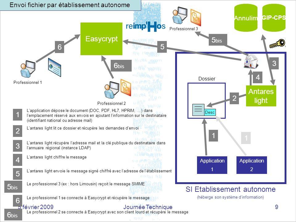 5 février 2009Journée Technique9 Application 2 Dossier Antares light Desc 1 2 3 Annulim 4 Easycrypt 5 Professionnel 2 6 1 Lapplication dépose le docum