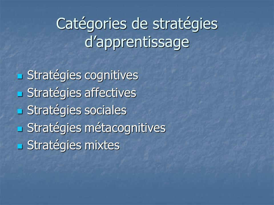 Catégories de stratégies dapprentissage Stratégies cognitives Stratégies cognitives Stratégies affectives Stratégies affectives Stratégies sociales Stratégies sociales Stratégies métacognitives Stratégies métacognitives Stratégies mixtes Stratégies mixtes