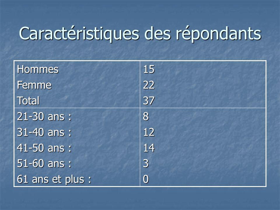 Caractéristiques des répondants HommesFemmeTotal152237 21-30 ans : 31-40 ans : 41-50 ans : 51-60 ans : 61 ans et plus : 8121430