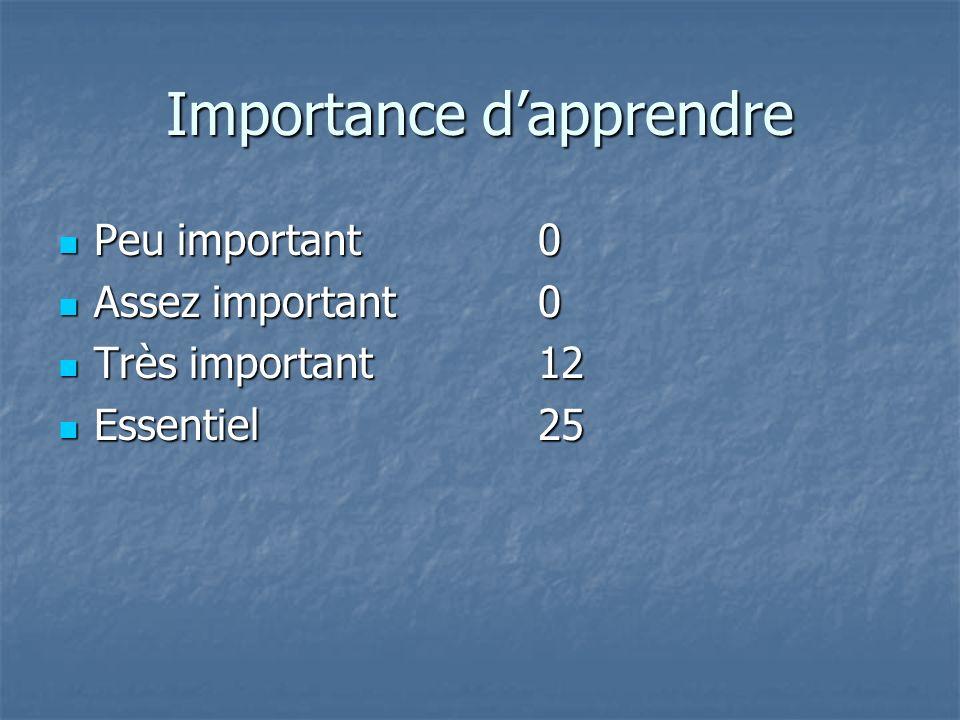 Importance dapprendre Peu important0 Peu important0 Assez important0 Assez important0 Très important12 Très important12 Essentiel25 Essentiel25