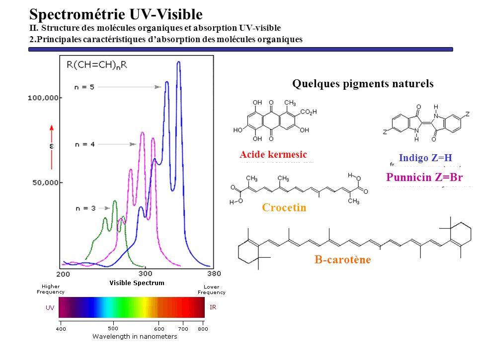 Spectrométrie UV-Visible II. Structure des molécules organiques et absorption UV-visible 2.Principales caractéristiques dabsorption des molécules orga