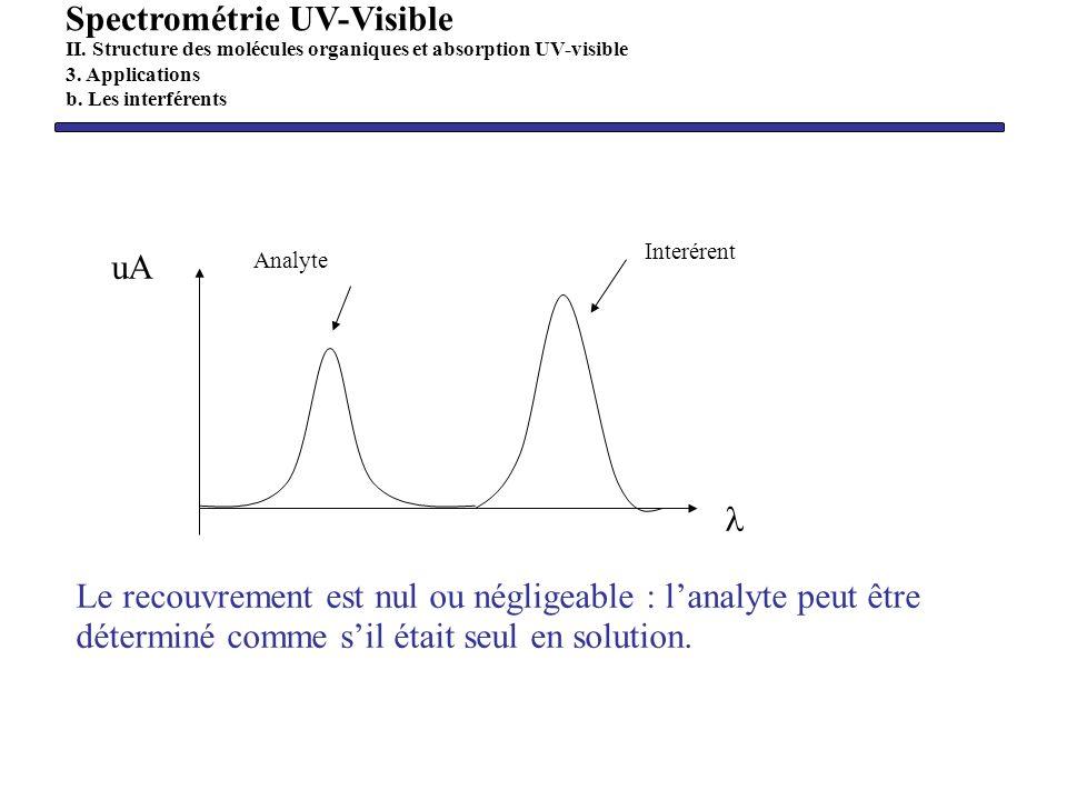 uA Interérent Analyte Le recouvrement est nul ou négligeable : lanalyte peut être déterminé comme sil était seul en solution. Spectrométrie UV-Visible