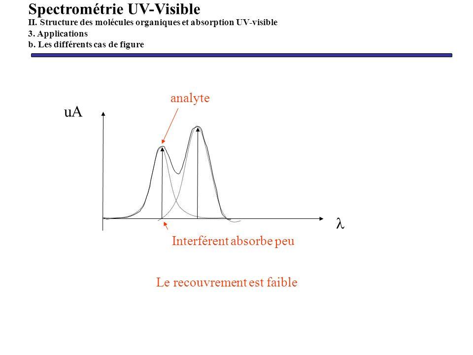 uA Le recouvrement est faible Interférent absorbe peu analyte Spectrométrie UV-Visible II. Structure des molécules organiques et absorption UV-visible