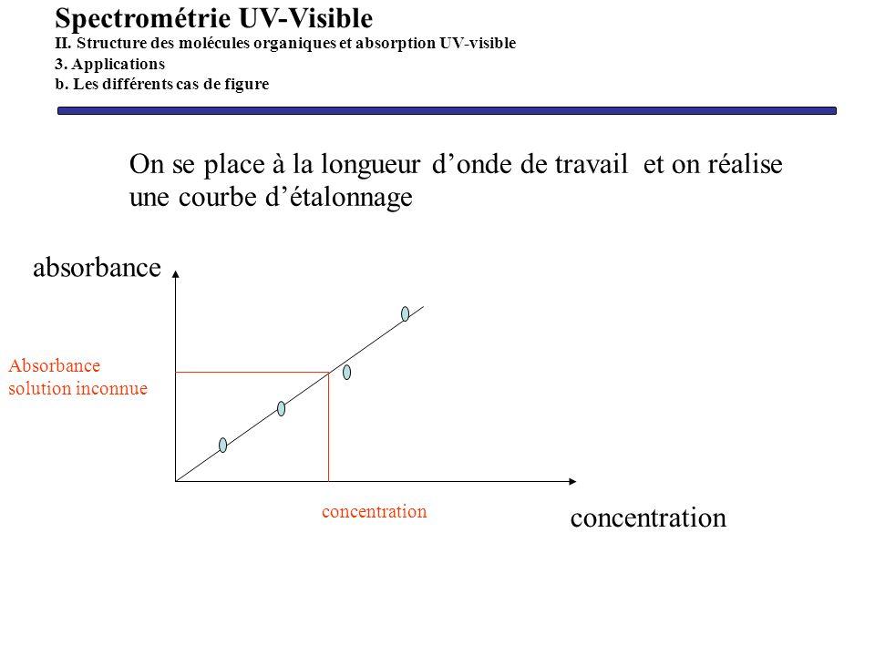 On se place à la longueur donde de travail et on réalise une courbe détalonnage concentration absorbance Absorbance solution inconnue concentration Sp