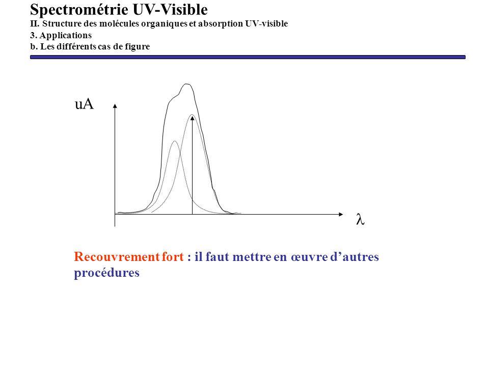 uA Recouvrement fort : il faut mettre en œuvre dautres procédures Spectrométrie UV-Visible II. Structure des molécules organiques et absorption UV-vis