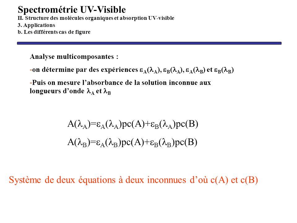 A( A )= ( A )pc(A)+ ( A )pc(B) A( B )= A ( B )pc(A)+ B )pc(B) Système de deux équations à deux inconnues doù c(A) et c(B) Spectrométrie UV-Visible II.