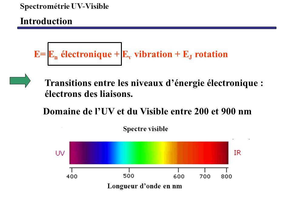 E= E n électronique + E v vibration + E J rotation Transitions entre les niveaux dénergie électronique : électrons des liaisons. Domaine de lUV et du