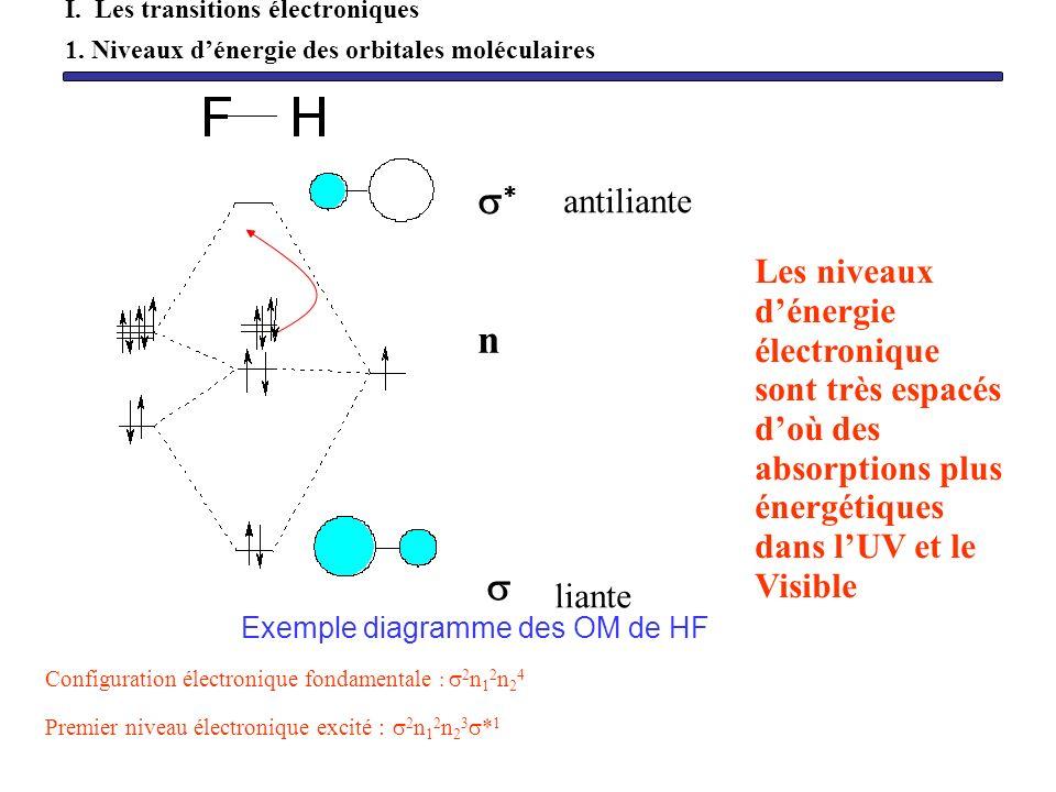 Exemple diagramme des OM de HF Configuration électronique fondamentale : 2 n 1 2 n 2 4 Premier niveau électronique excité : 2 n 1 2 n 2 3 * 1 n liante