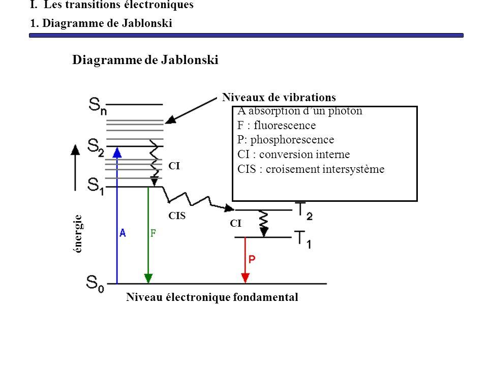 Exemple spectre dabsorption de la butanone nm Pas de raies : Spectre de bandes
