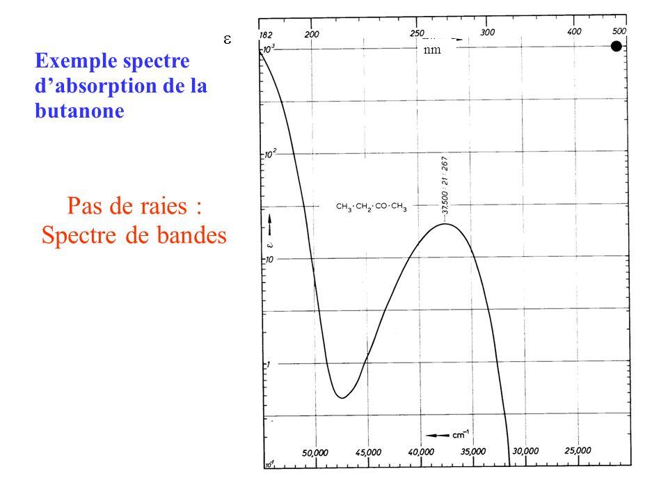 Structure des molécules organiques et absorption UV-Visible On effectue des transitions entres les différentes orbitales moléculaires : II.