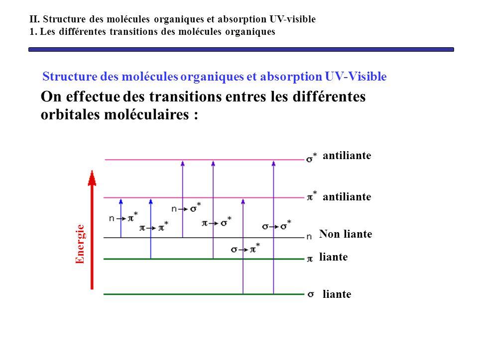 Structure des molécules organiques et absorption UV-Visible On effectue des transitions entres les différentes orbitales moléculaires : II. Structure