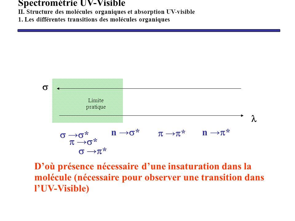 n * * * Limite pratique Doù présence nécessaire dune insaturation dans la molécule (nécessaire pour observer une transition dans lUV-Visible) Spectrom