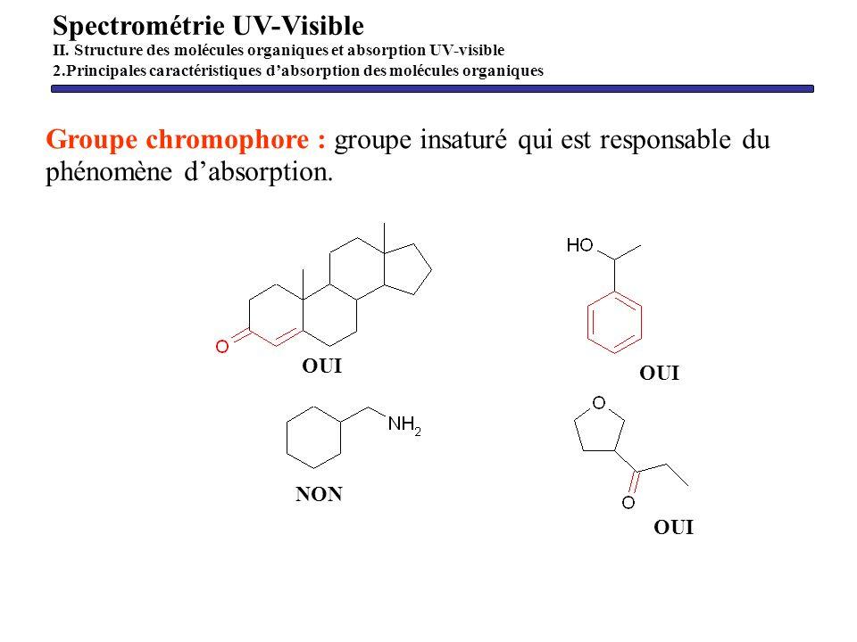 Groupe chromophore : groupe insaturé qui est responsable du phénomène dabsorption. Spectrométrie UV-Visible II. Structure des molécules organiques et
