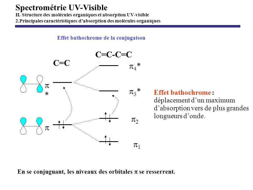 Effet bathochrome de la conjugaison C=C * C=C-C=C 4 * 3 * 2 1 En se conjuguant, les niveaux des orbitales se resserrent. Spectrométrie UV-Visible II.