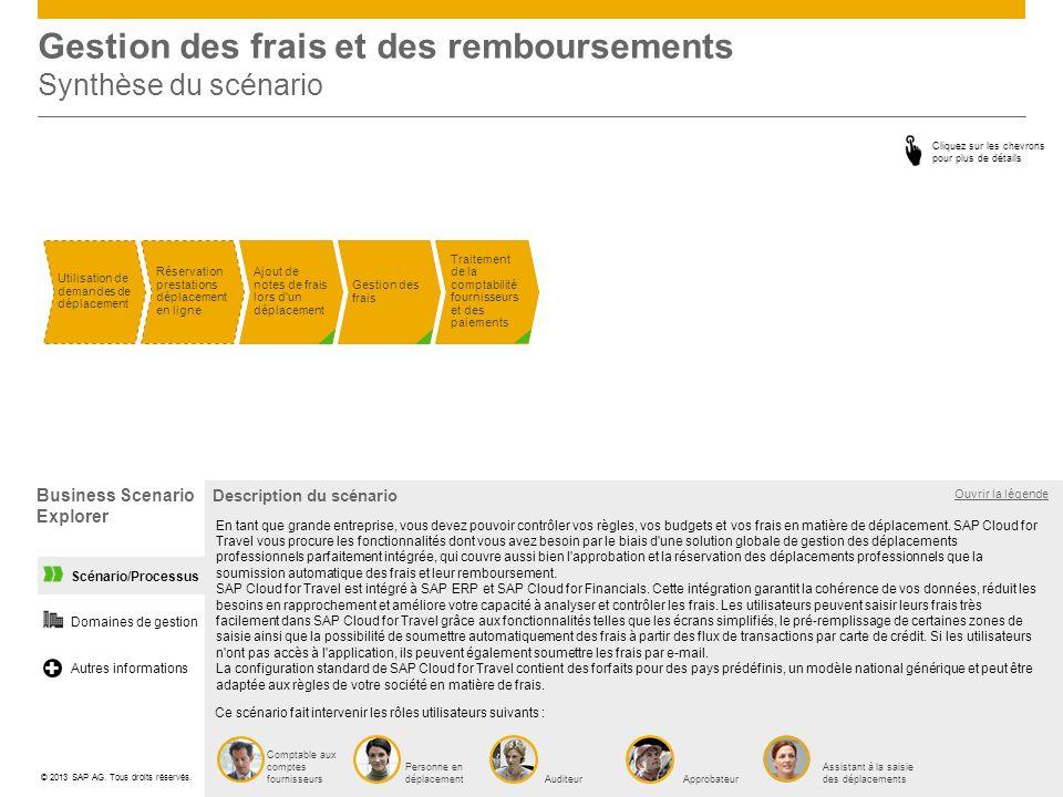 Gestion des frais et des remboursements Synthèse du scénario Traitement de la comptabilité fournisseurs et des paiements Utilisation de demandes de dé