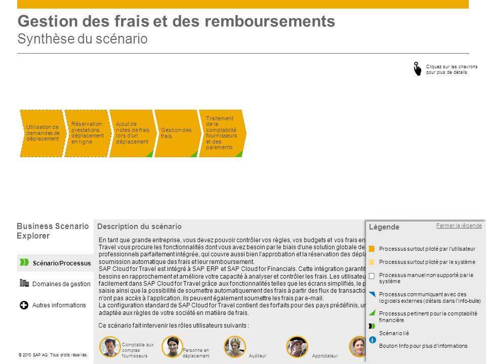 Scénario/Processus Gestion des frais et des remboursements Synthèse du scénario Traitement de la comptabilité fournisseurs et des paiements Utilisatio