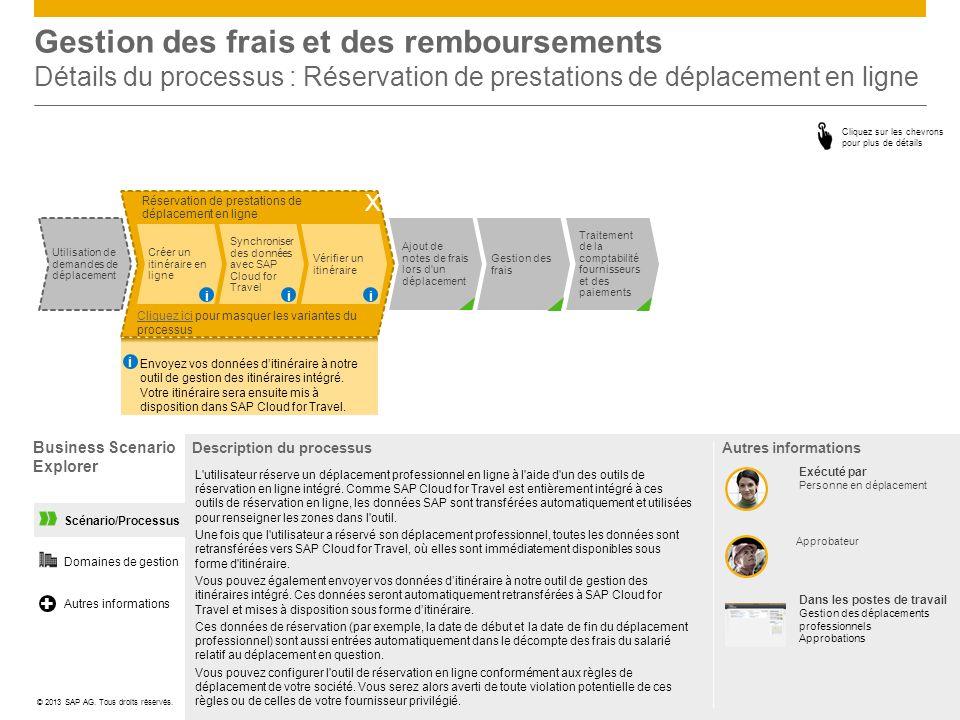 Scénario/Processus Gestion des frais et des remboursements Détails du processus : Réservation de prestations de déplacement en ligne Business Scenario