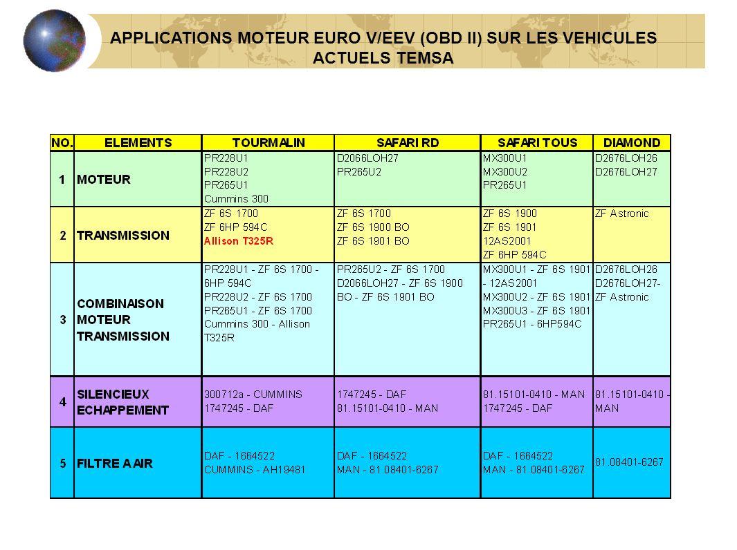 APPLICATIONS MOTEUR EURO V/EEV (OBD II) SUR LES VEHICULES ACTUELS TEMSA