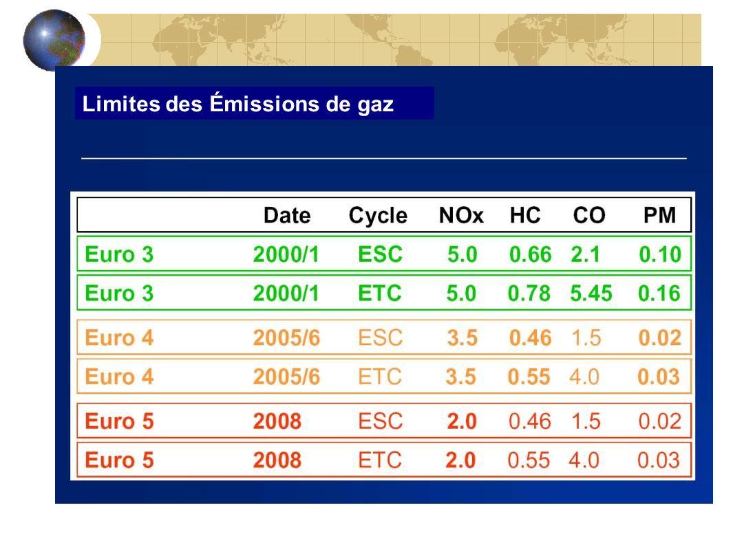 Limites des Émissions de gaz