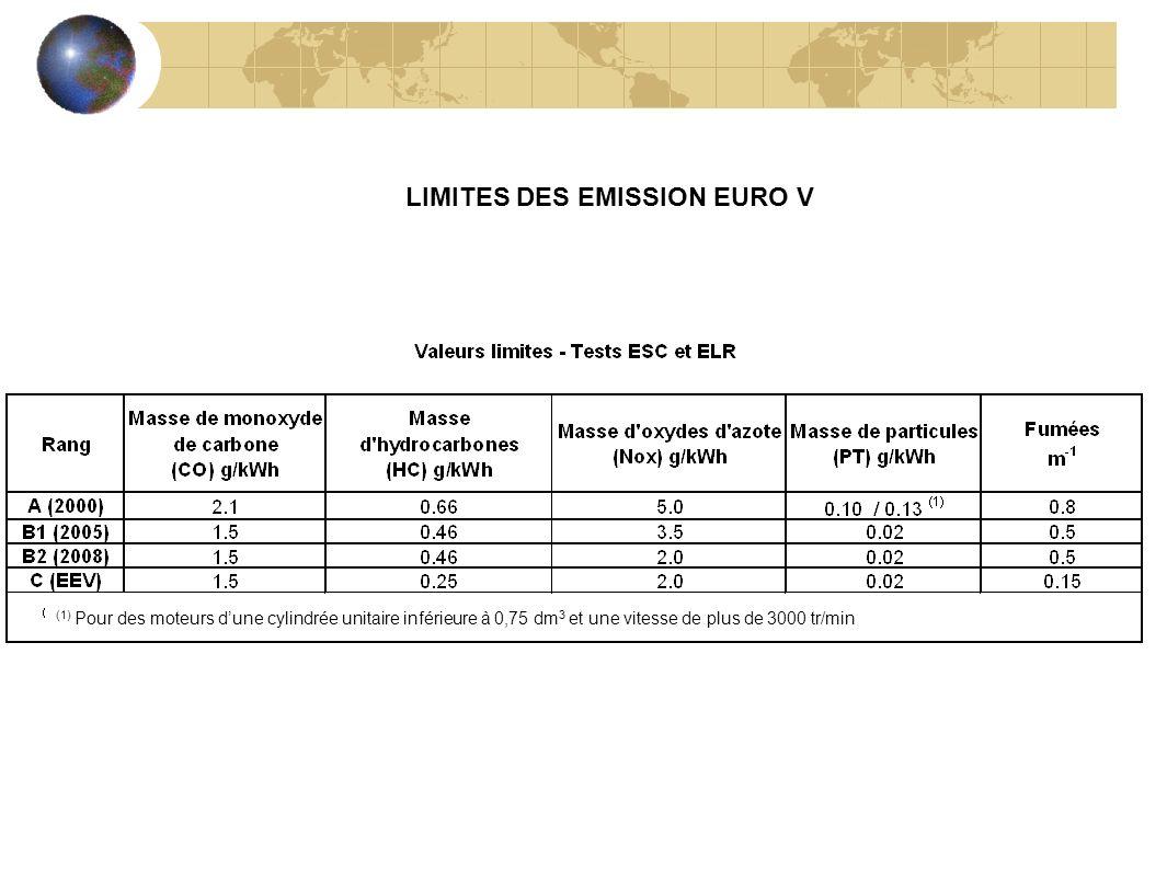 LIMITES DES EMISSION EURO V (1) Pour des moteurs dune cylindrée unitaire inférieure à 0,75 dm 3 et une vitesse de plus de 3000 tr/min