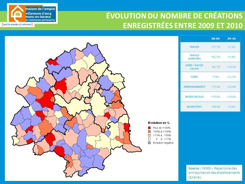 ÉVOLUTION DU NOMBRE DE CRÉATIONS ENREGISTRÉES ENTRE 2009 ET 2010 Source : INSEE – Répertoire des entreprises et des établissements (Sirene) 08-0909-10 FRANCE+77,7%+7,2% FRANCE (HORS ÎDF) +81,0%+4,9% NORD – PAS DE CALAIS +81,7%+10,2% NORD+74%+11,3% ARRONDISSEMENT+73,5%+10,9% BASSIN DE LILLE+75,9%+14,8% BASSIN RTVL+68,9%+3,5%