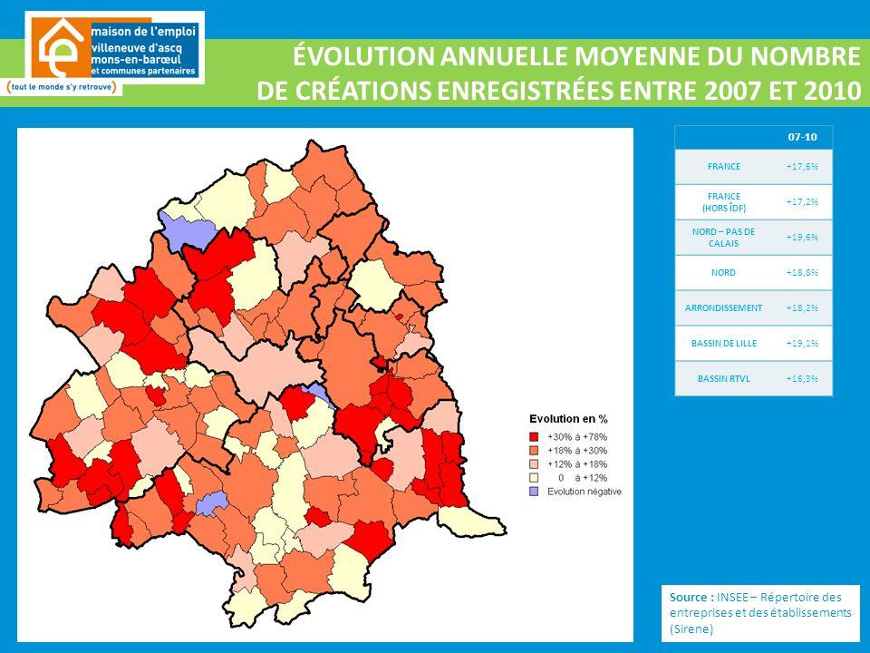ÉVOLUTION ANNUELLE MOYENNE DU NOMBRE DE CRÉATIONS ENREGISTRÉES ENTRE 2007 ET 2010 Source : INSEE – Répertoire des entreprises et des établissements (Sirene) 07-10 FRANCE+17,6% FRANCE (HORS ÎDF) +17,2% NORD – PAS DE CALAIS +19,6% NORD+18,8% ARRONDISSEMENT+18,2% BASSIN DE LILLE+19,1% BASSIN RTVL+16,3%