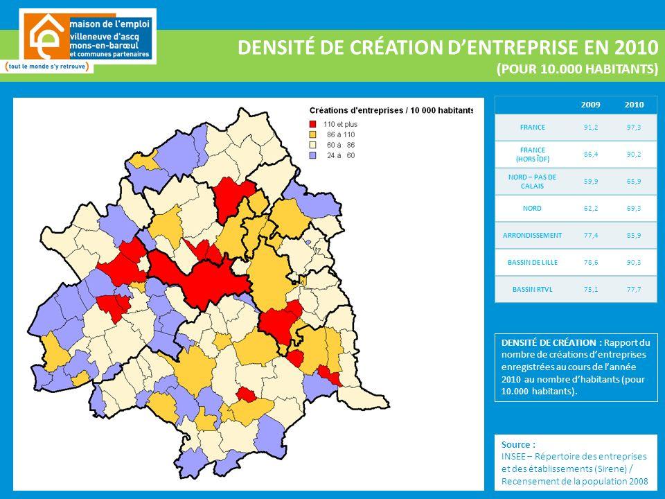 DENSITÉ DE CRÉATION DENTREPRISE EN 2010 (POUR 10.000 HABITANTS) 20092010 FRANCE91,297,3 FRANCE (HORS ÎDF) 86,490,2 NORD – PAS DE CALAIS 59,965,9 NORD62,269,3 ARRONDISSEMENT77,485,9 BASSIN DE LILLE78,690,3 BASSIN RTVL75,177,7 Source : INSEE – Répertoire des entreprises et des établissements (Sirene) / Recensement de la population 2008 DENSITÉ DE CRÉATION : Rapport du nombre de créations dentreprises enregistrées au cours de lannée 2010 au nombre dhabitants (pour 10.000 habitants).