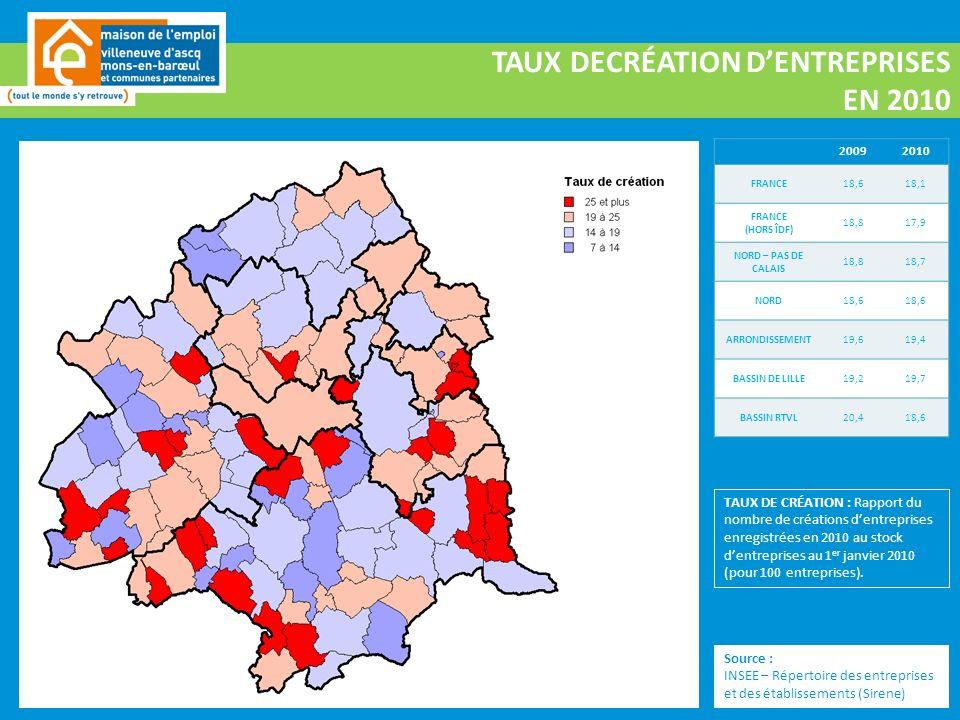 TAUX DECRÉATION DENTREPRISES EN 2010 20092010 FRANCE18,618,1 FRANCE (HORS ÎDF) 18,817,9 NORD – PAS DE CALAIS 18,818,7 NORD18,6 ARRONDISSEMENT19,619,4 BASSIN DE LILLE19,219,7 BASSIN RTVL20,418,6 Source : INSEE – Répertoire des entreprises et des établissements (Sirene) TAUX DE CRÉATION : Rapport du nombre de créations dentreprises enregistrées en 2010 au stock dentreprises au 1 er janvier 2010 (pour 100 entreprises).