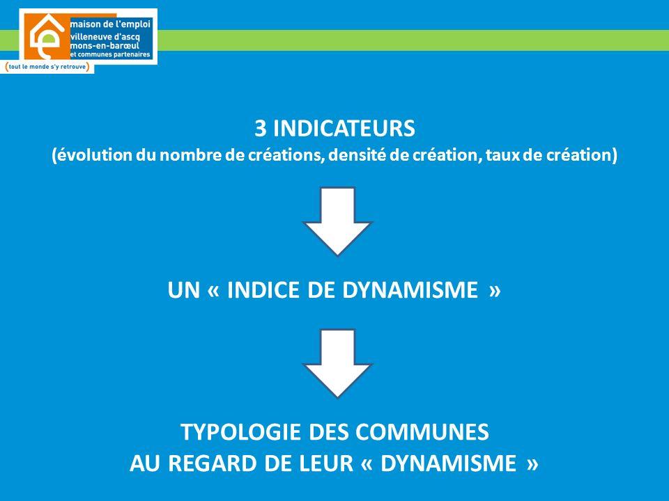 3 INDICATEURS (évolution du nombre de créations, densité de création, taux de création) UN « INDICE DE DYNAMISME » TYPOLOGIE DES COMMUNES AU REGARD DE LEUR « DYNAMISME »