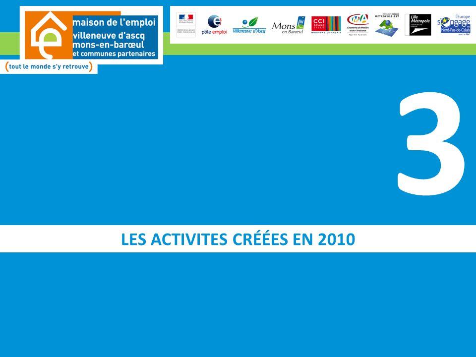 LES ACTIVITES CRÉÉES EN 2010 3