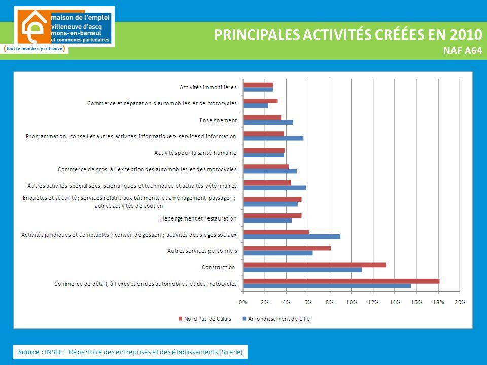 PRINCIPALES ACTIVITÉS CRÉÉES EN 2010 NAF A64 Source : INSEE – Répertoire des entreprises et des établissements (Sirene)
