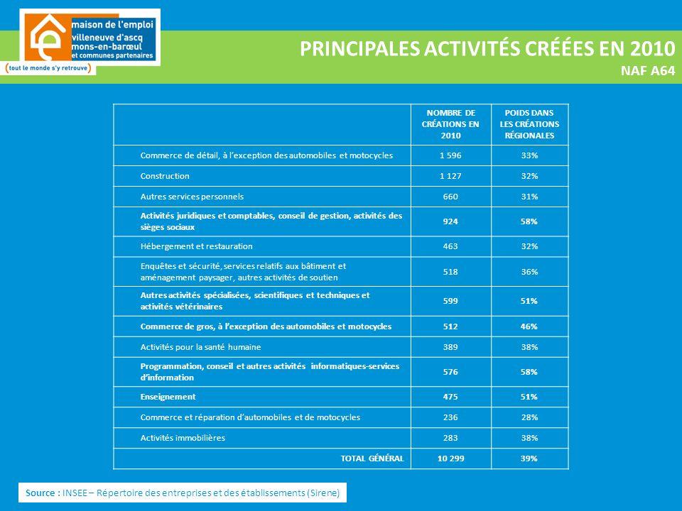 PRINCIPALES ACTIVITÉS CRÉÉES EN 2010 NAF A64 Source : INSEE – Répertoire des entreprises et des établissements (Sirene) NOMBRE DE CRÉATIONS EN 2010 POIDS DANS LES CRÉATIONS RÉGIONALES Commerce de détail, à lexception des automobiles et motocycles1 59633% Construction1 12732% Autres services personnels66031% Activités juridiques et comptables, conseil de gestion, activités des sièges sociaux 92458% Hébergement et restauration46332% Enquêtes et sécurité, services relatifs aux bâtiment et aménagement paysager, autres activités de soutien 51836% Autres activités spécialisées, scientifiques et techniques et activités vétérinaires 59951% Commerce de gros, à lexception des automobiles et motocycles51246% Activités pour la santé humaine38938% Programmation, conseil et autres activités informatiques-services dinformation 57658% Enseignement47551% Commerce et réparation dautomobiles et de motocycles23628% Activités immobilières28338% TOTAL GÉNÉRAL10 29939%