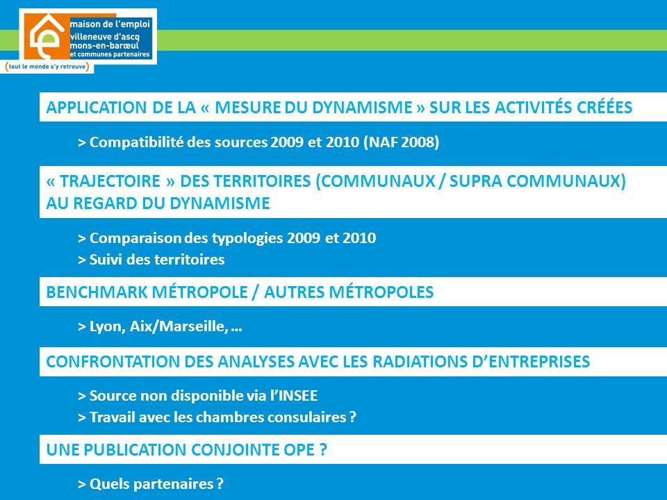 APPLICATION DE LA « MESURE DU DYNAMISME » SUR LES ACTIVITÉS CRÉÉES > Compatibilité des sources 2009 et 2010 (NAF 2008) « TRAJECTOIRE » DES TERRITOIRES (COMMUNAUX / SUPRA COMMUNAUX) AU REGARD DU DYNAMISME > Comparaison des typologies 2009 et 2010 > Suivi des territoires BENCHMARK MÉTROPOLE / AUTRES MÉTROPOLES > Lyon, Aix/Marseille, … CONFRONTATION DES ANALYSES AVEC LES RADIATIONS DENTREPRISES > Source non disponible via lINSEE > Travail avec les chambres consulaires .